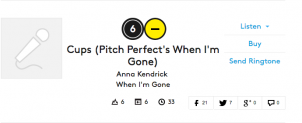 Cups remains at #6 on the Billboard Hot 100!