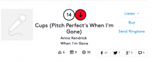 Cups at #14 on the Billboard Hot 100