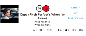 Cups remains in the Top 20 of the Billboard Hot 100